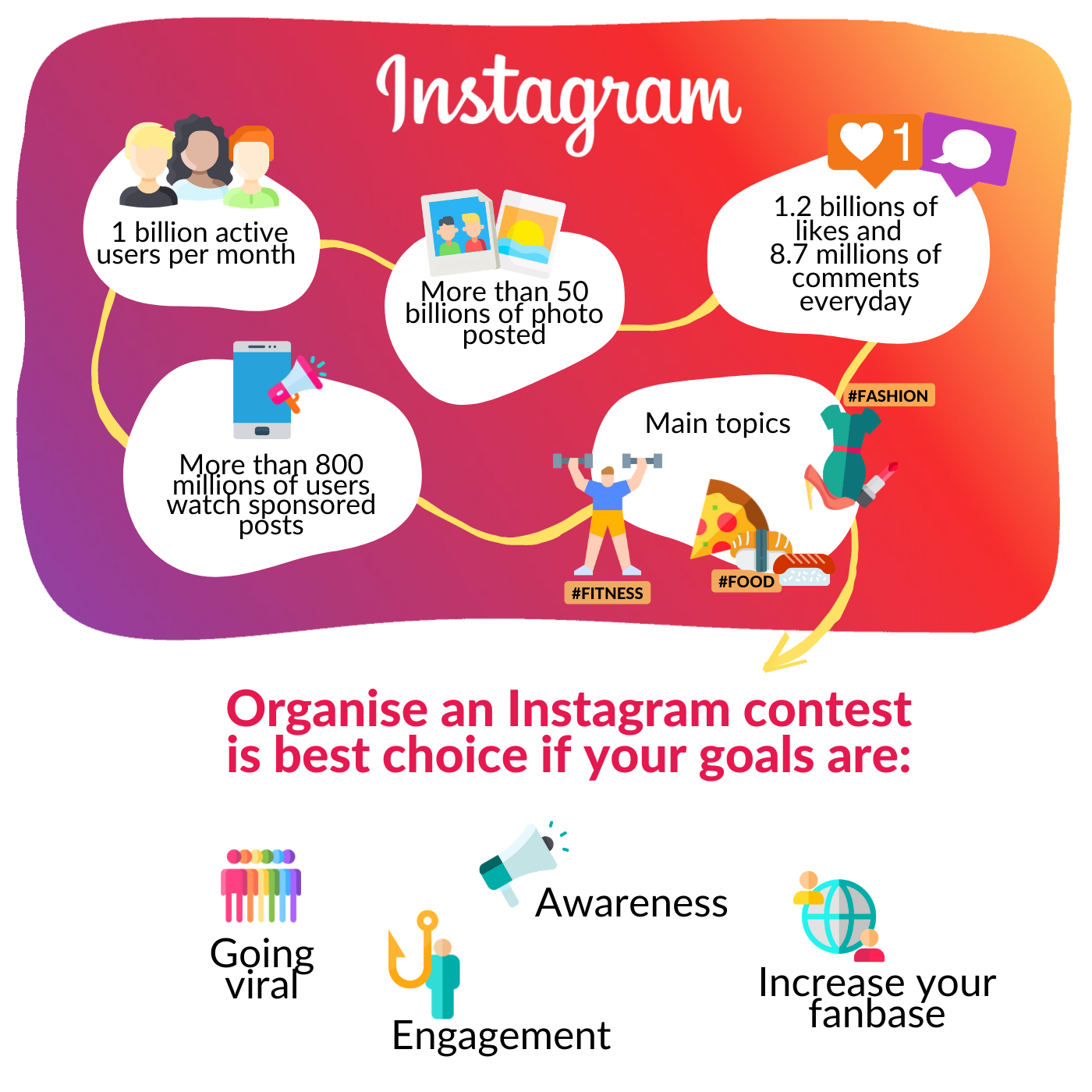 Organising a contest on Instagram offers interesting opportunities